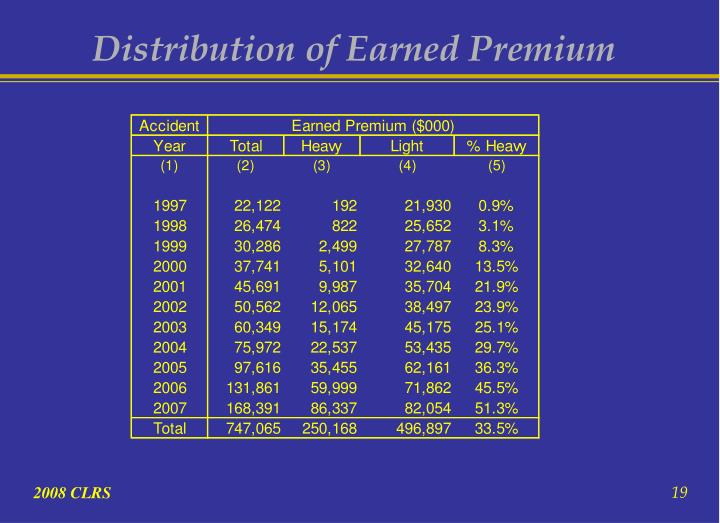 Distribution of Earned Premium