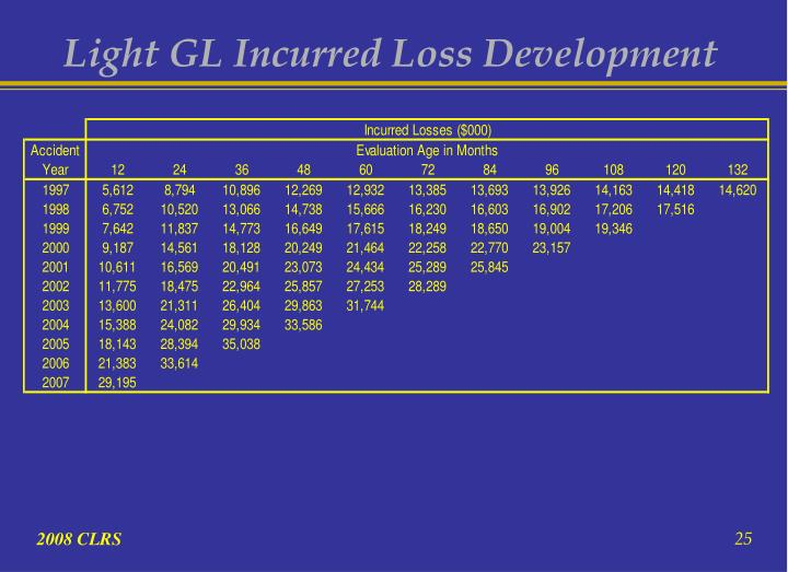 Light GL Incurred Loss Development