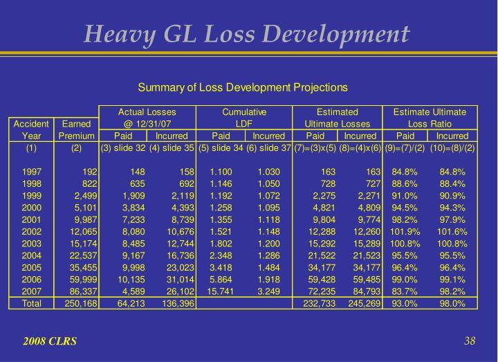 Heavy GL Loss Development