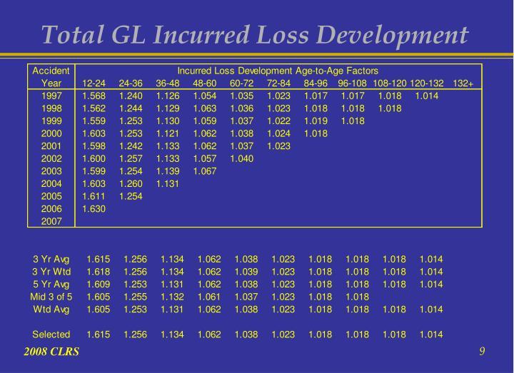Total GL Incurred Loss Development
