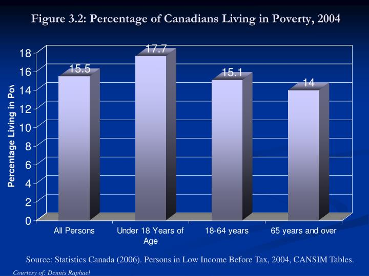 Figure 3.2: Percentage of Canadians Living in Poverty, 2004