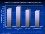 figure 3 2 percentage of canadians living in poverty 2004