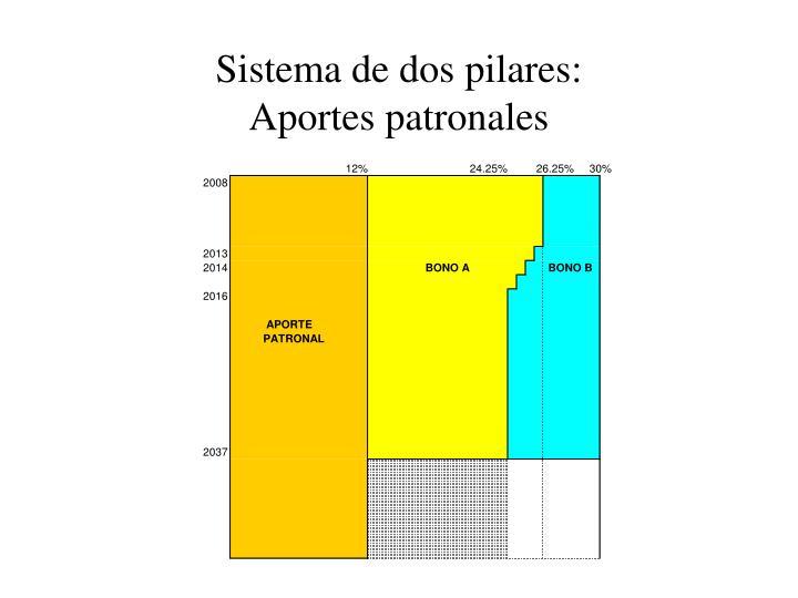 Sistema de dos pilares