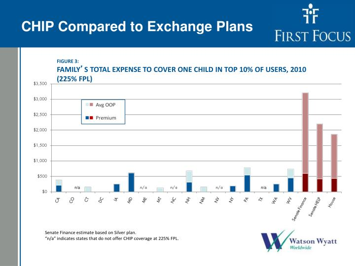 CHIP Compared to Exchange Plans