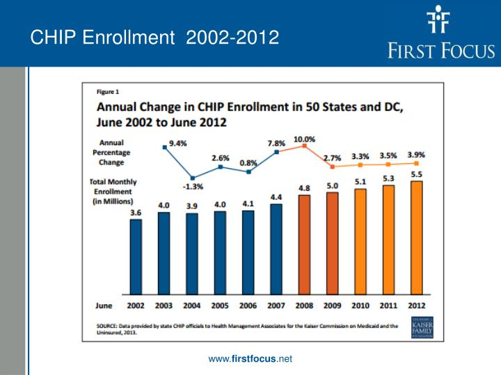 CHIP Enrollment  2002-2012