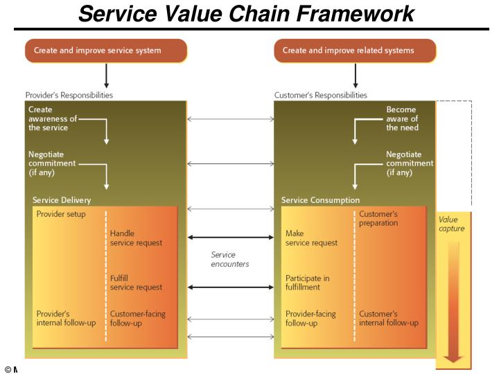 value chain mac d Managing the value chain, page 5 in an organization come together to create value the new model is depicted in table 4 (appendix d): new model.