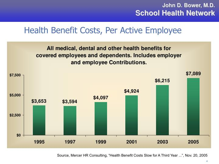 Health Benefit Costs, Per Active Employee