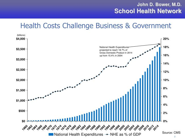 Health Costs Challenge Business & Government