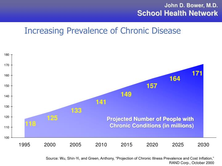 Increasing Prevalence of Chronic Disease