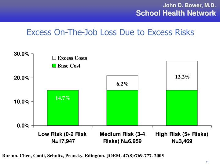 Excess On-The-Job Loss Due to Excess Risks