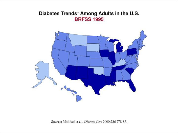 Diabetes Trends* Among Adults in the U.S.
