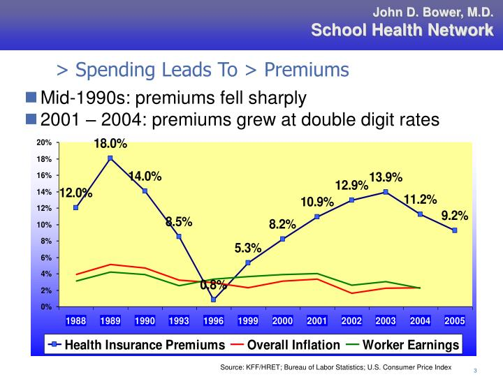 > Spending Leads To > Premiums