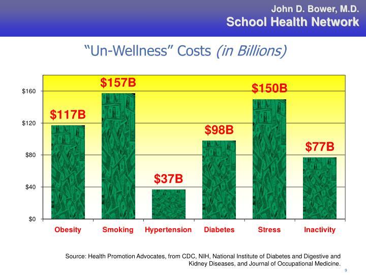 """Un-Wellness"" Costs"
