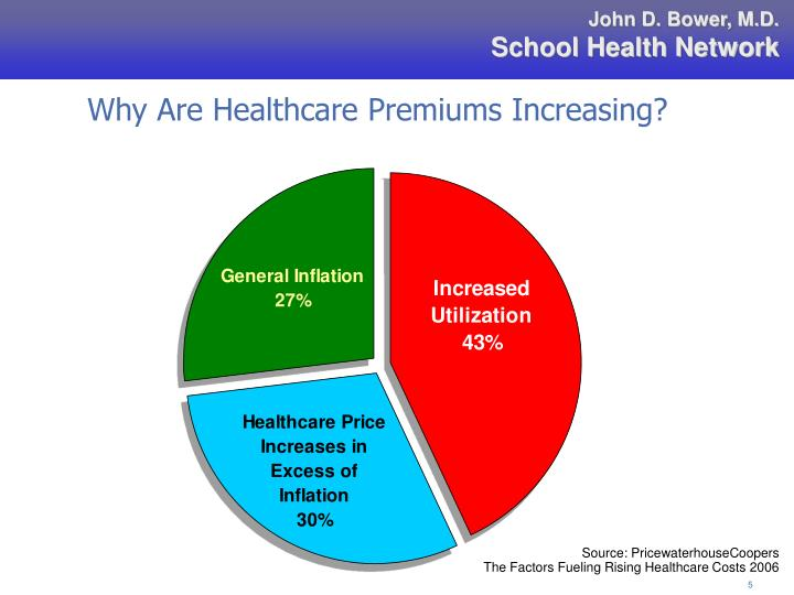 Why Are Healthcare Premiums Increasing?