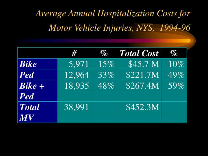 Average Annual Hospitalization Costs for Motor Vehicle Injuries, NYS,  1994-96