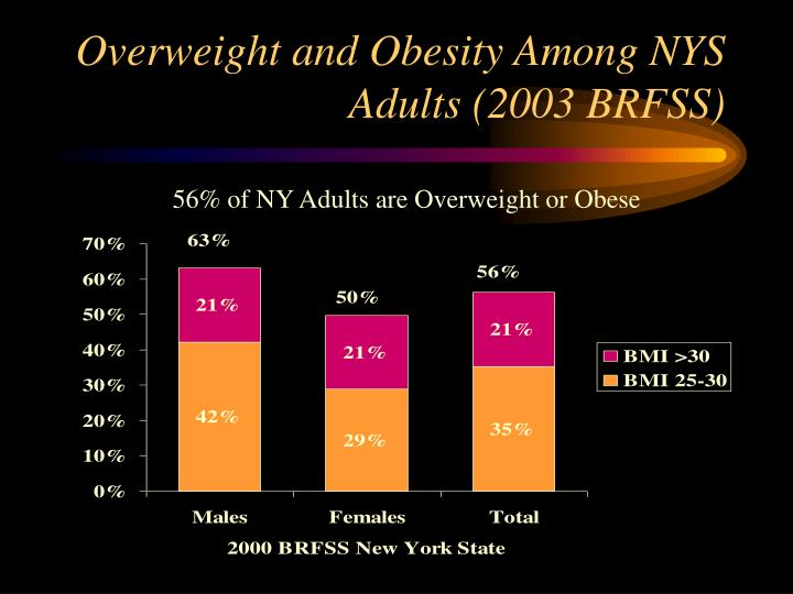 Overweight and Obesity Among NYS Adults (2003 BRFSS)
