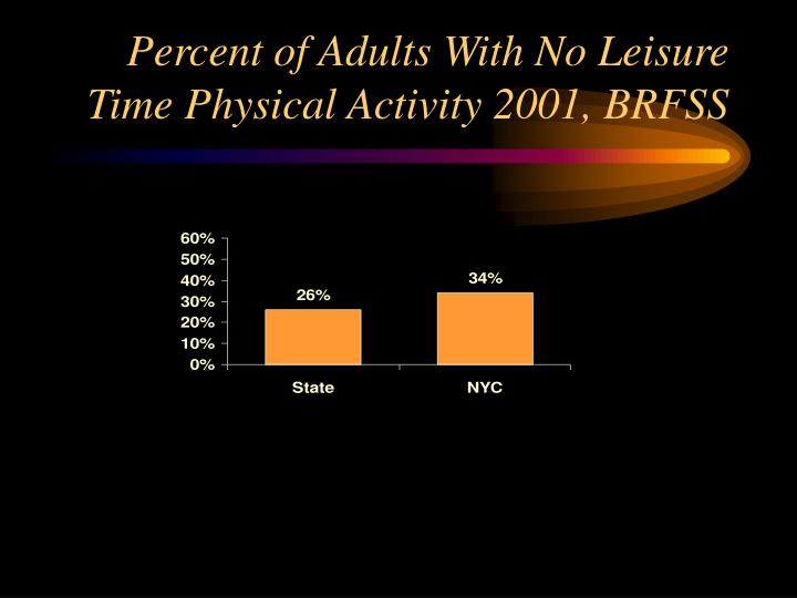 Percent of Adults With No Leisure Time Physical Activity 2001, BRFSS