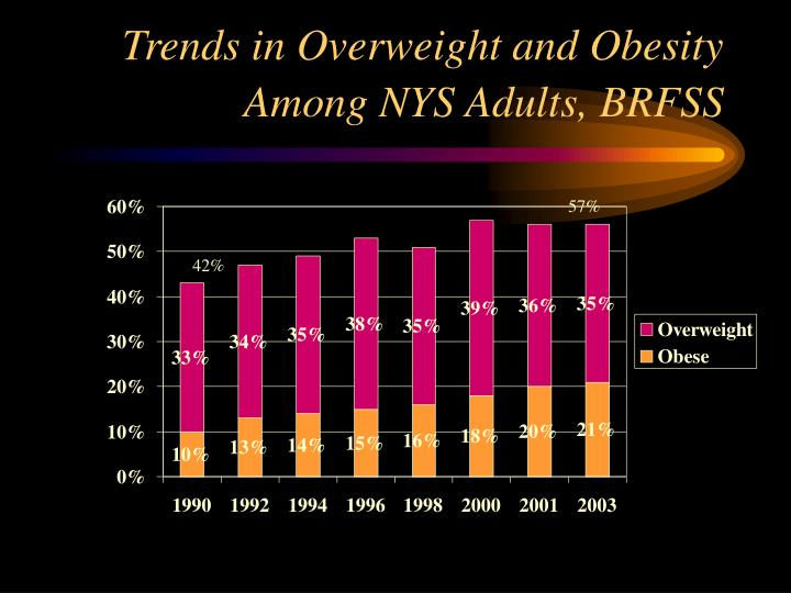 Trends in Overweight and Obesity Among NYS Adults, BRFSS