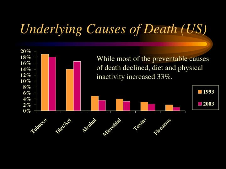 Underlying causes of death us