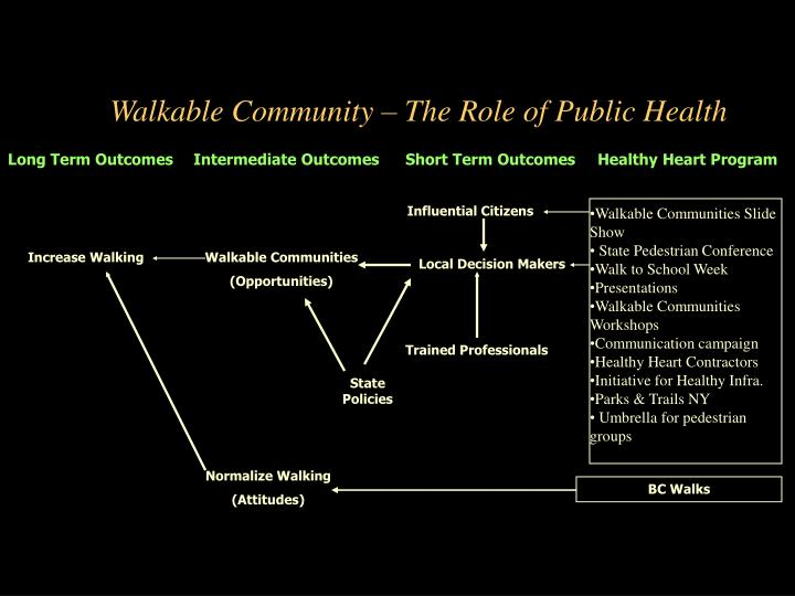 Walkable Community – The Role of Public Health