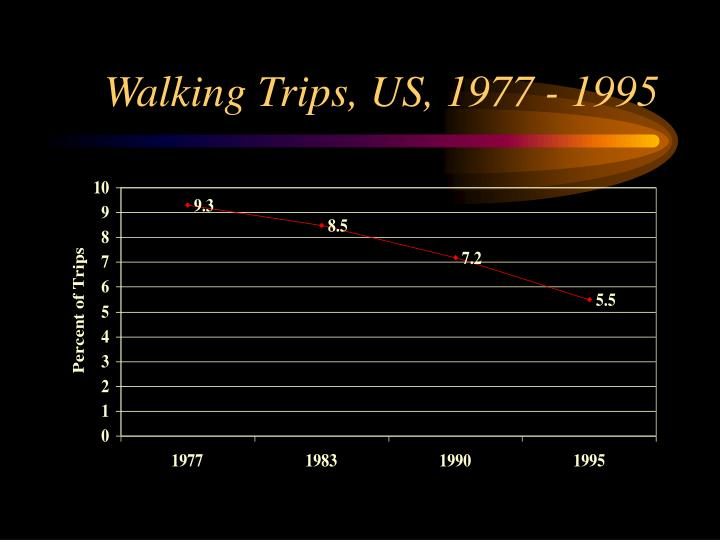 Walking Trips, US, 1977 - 1995