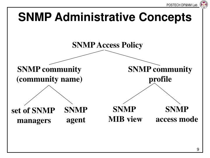 SNMP Access Policy