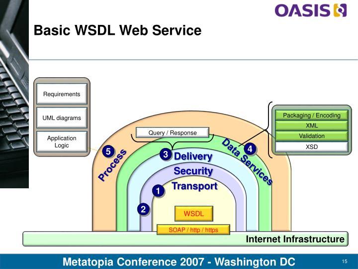 Basic WSDL Web Service