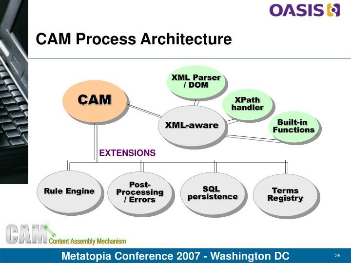 CAM Process Architecture