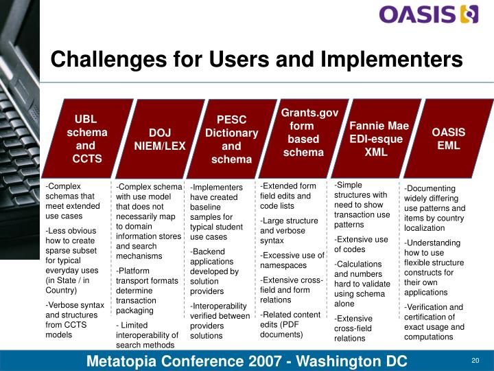 Challenges for Users and Implementers