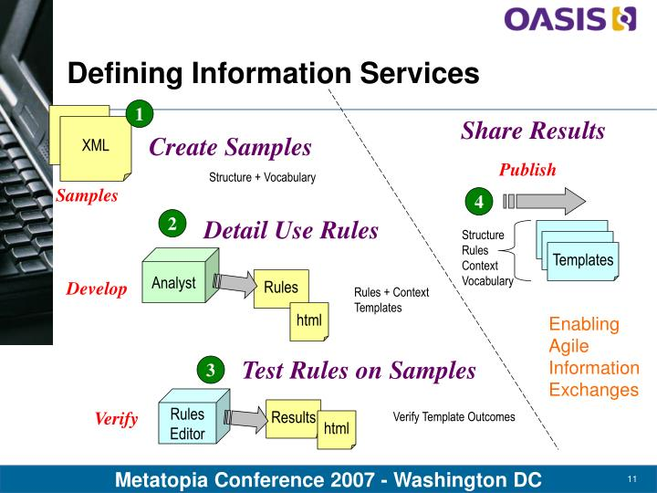 Defining Information Services