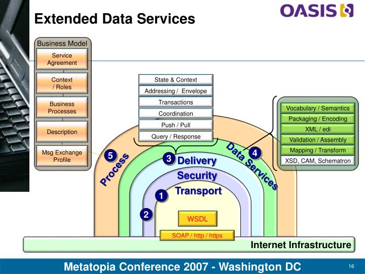 Extended Data Services