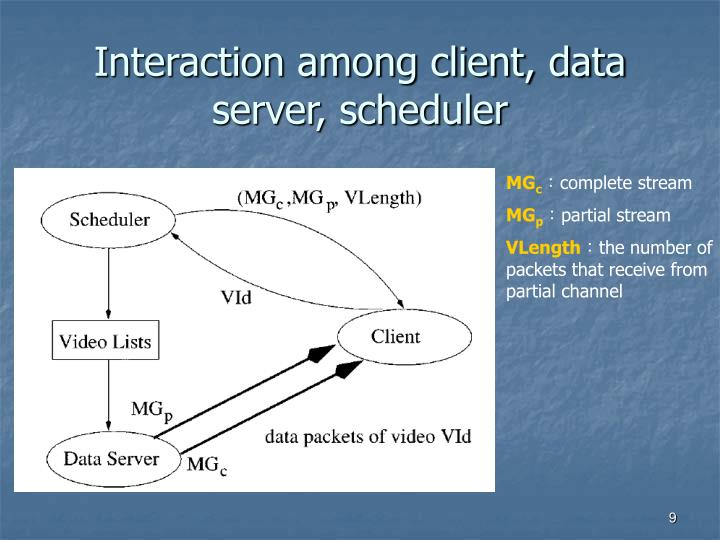 Interaction among client, data server, scheduler