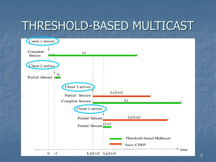 THRESHOLD-BASED MULTICAST