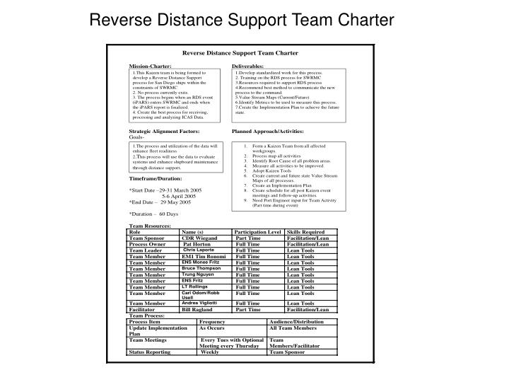 Reverse Distance Support Team Charter
