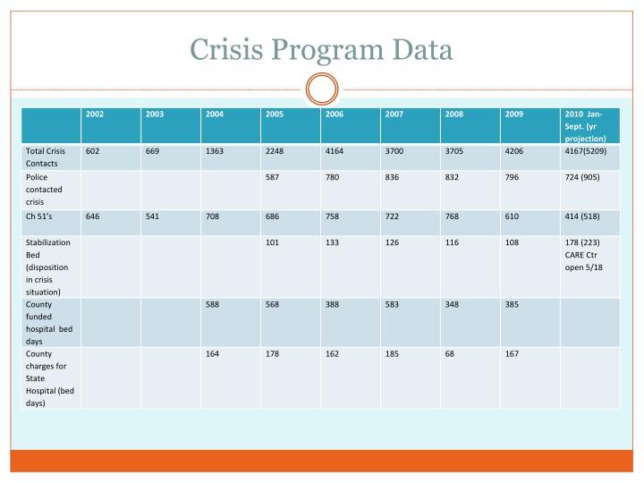 Crisis Program Data