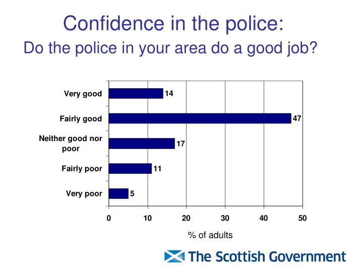Confidence in the police: