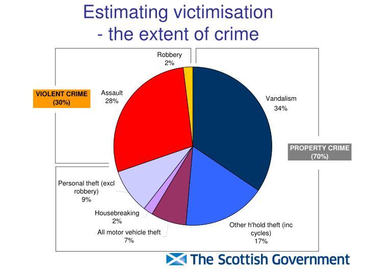 Estimating victimisation