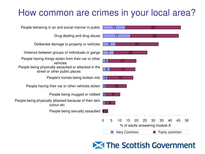 How common are crimes in your local area?