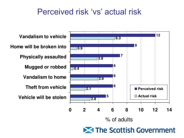 Perceived risk 'vs' actual risk