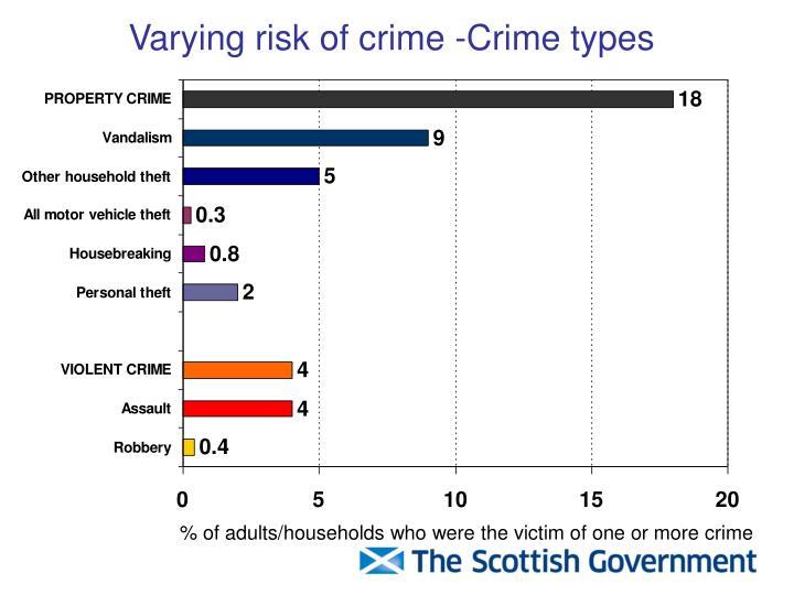 Varying risk of crime -Crime types