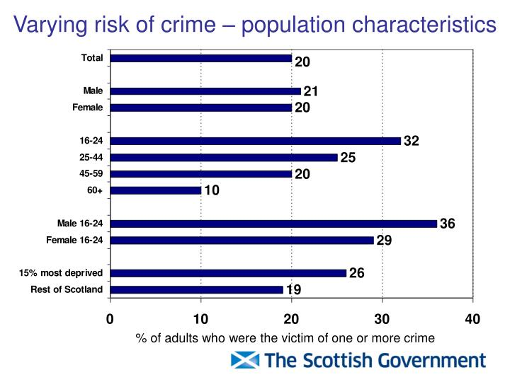 Varying risk of crime – population characteristics
