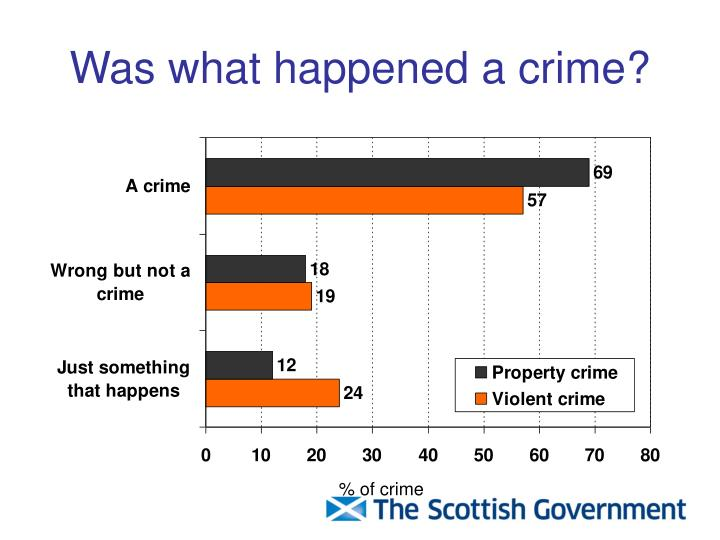 Was what happened a crime?