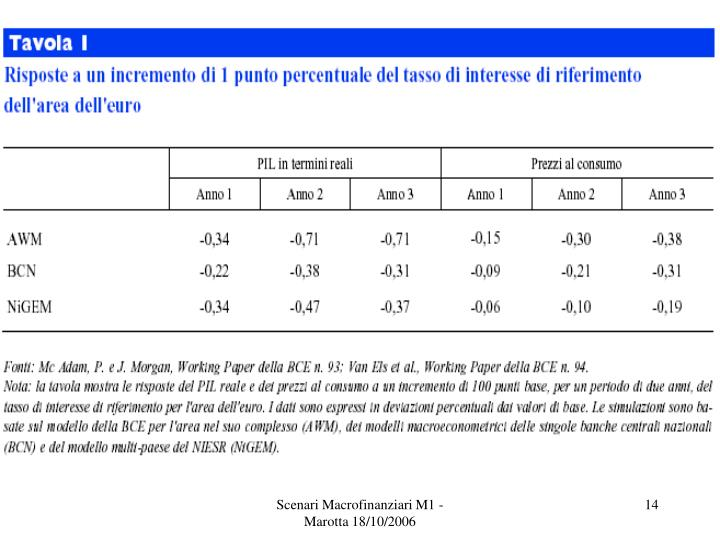 Scenari Macrofinanziari M1 - Marotta 18/10/2006