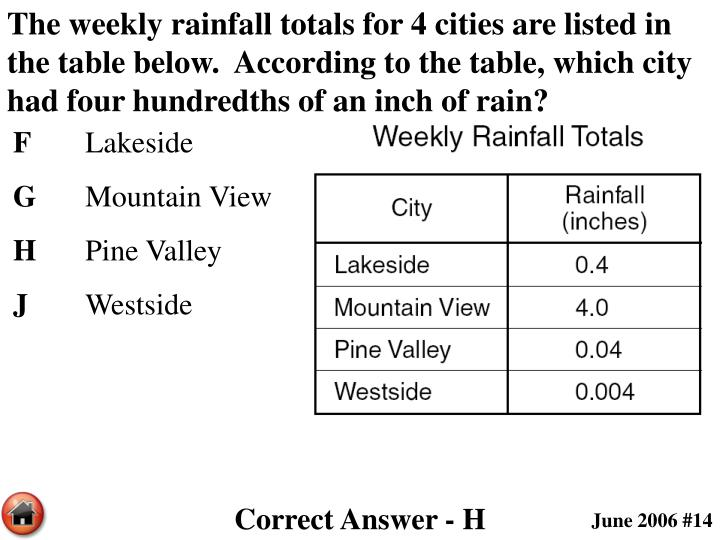 The weekly rainfall totals for 4 cities are listed in the table below.  According to the table, which city had four hundredths of an inch of rain?