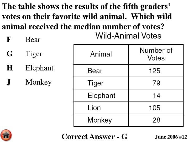 The table shows the results of the fifth graders' votes on their favorite wild animal.  Which wild animal received the median number of votes?