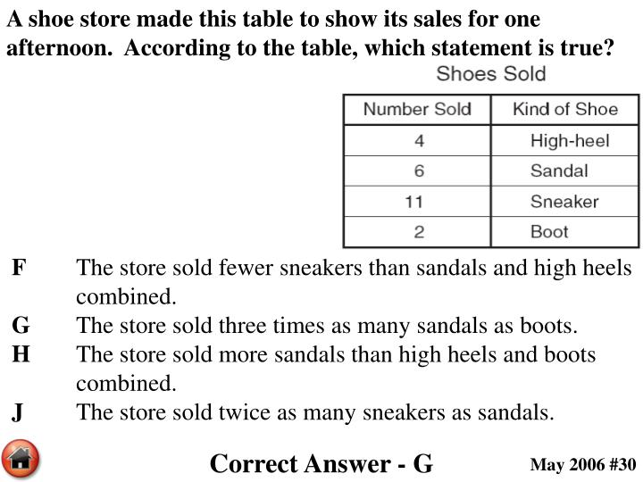 A shoe store made this table to show its sales for one afternoon.  According to the table, which statement is true?