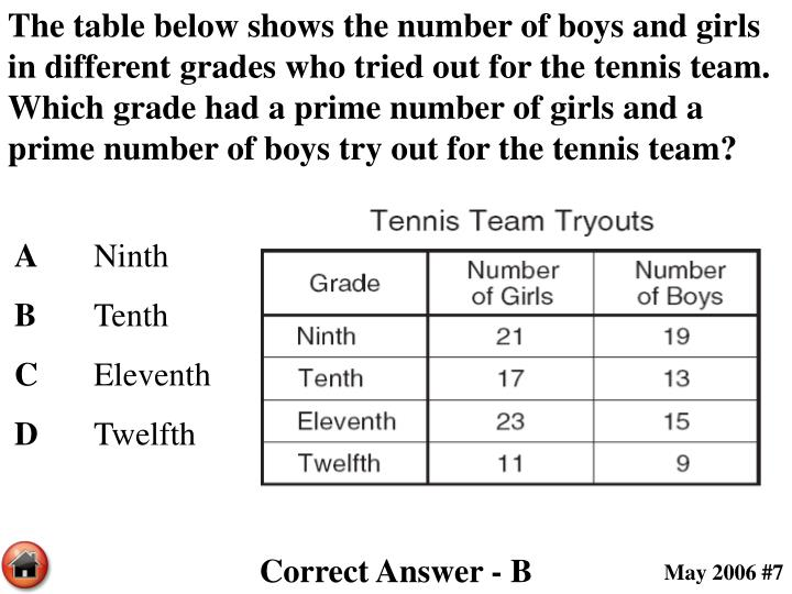 The table below shows the number of boys and girls in different grades who tried out for the tennis team.  Which grade had a prime number of girls and a prime number of boys try out for the tennis team?