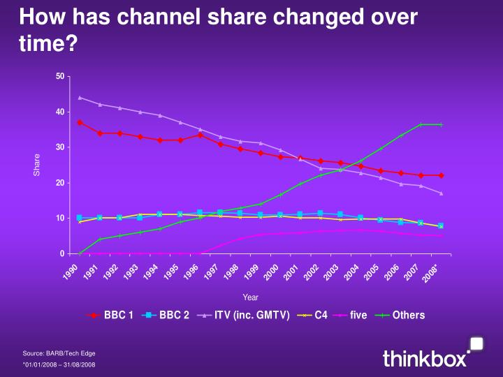 How has channel share changed over time?