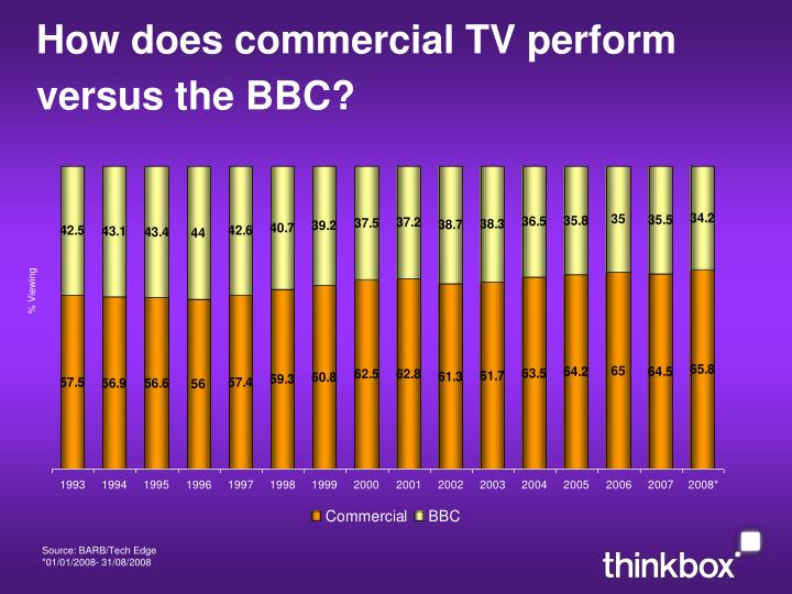 How does commercial TV perform versus the BBC?