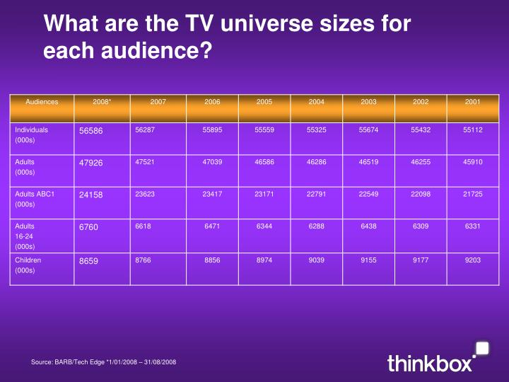 What are the TV universe sizes for each audience?